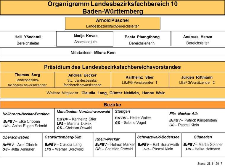 Organigramm LBzFB 10 BaWü