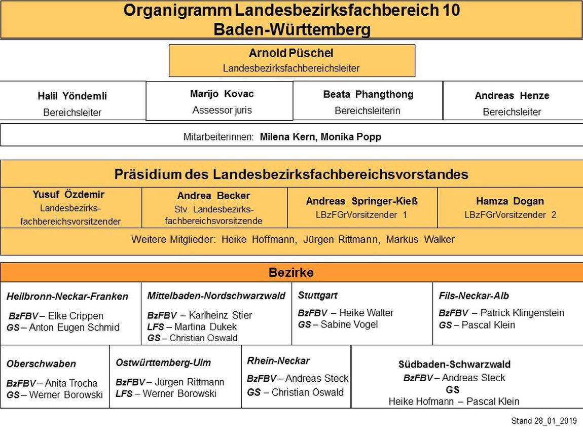 Organigramm LBzFB 10