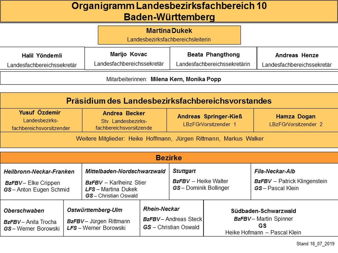 Organigramm LFB 10